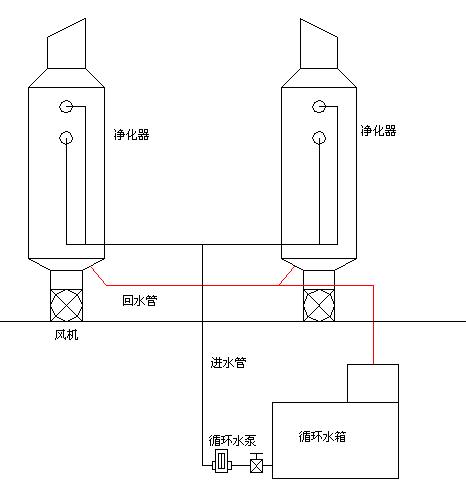 喷淋除尘-脱硫除尘器结构图-水膜除尘器图纸-封闭料场