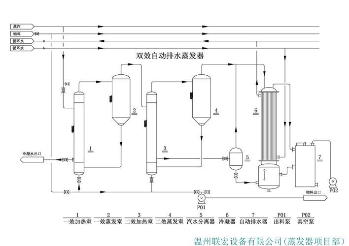 双效自动排水蒸发器
