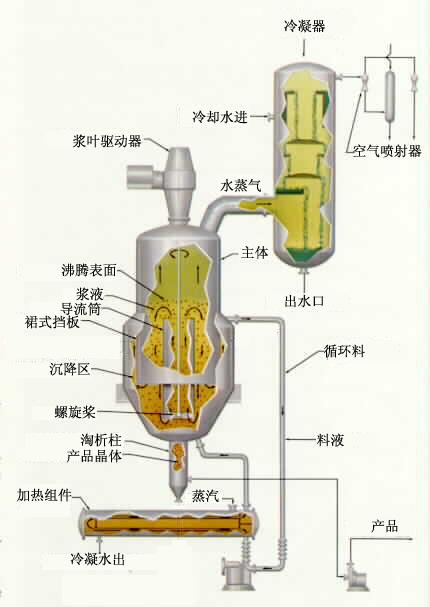 DTB结晶器