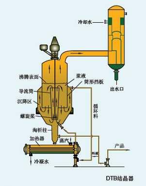 DBT型蒸发结晶器