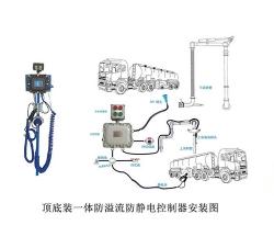 防溢流防静电控制器系列
