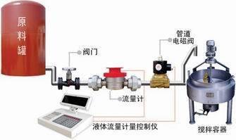 微型啤酒流量定量控制装置自动配料加水 加油 配料控制系统