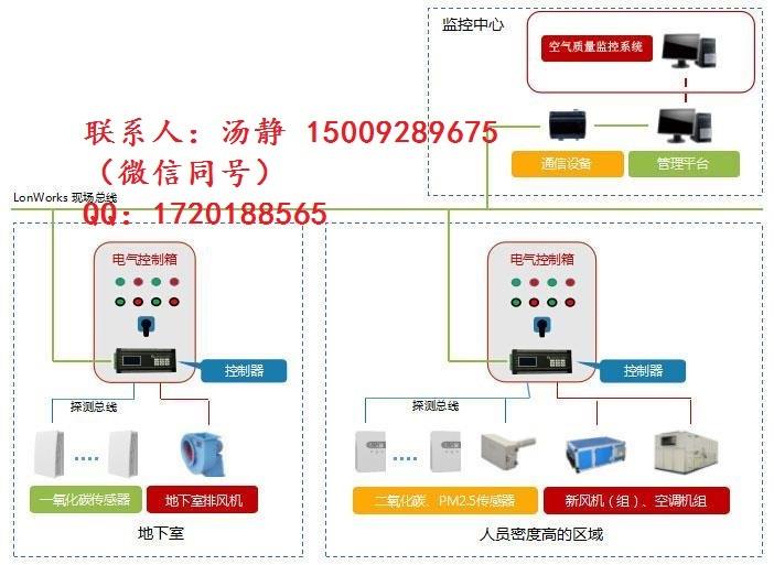 YK-PF空气质量控制器