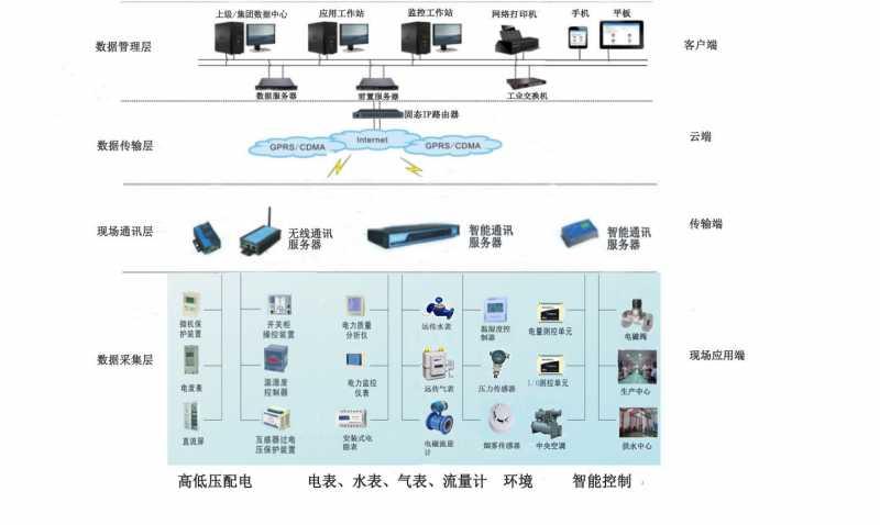 建筑能源管理系統與能耗監測系統