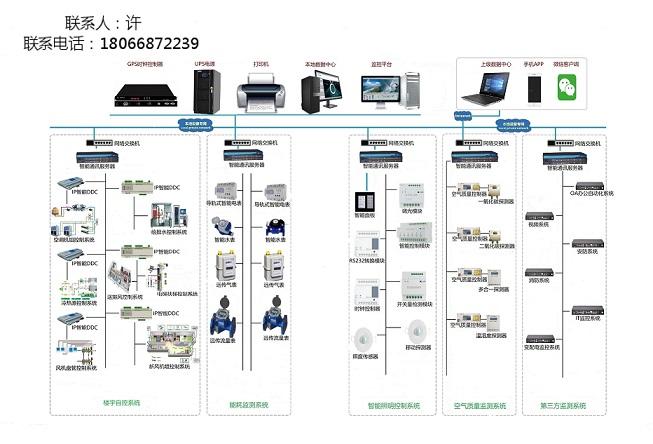 ECS-7000MZM 智能照明控制系統建筑設備節能管理